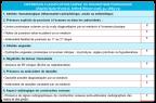 Pour retenir le diagnostic de rhumatisme psoriasique, il faut le critère 1 + au moins 3 points (illustration).