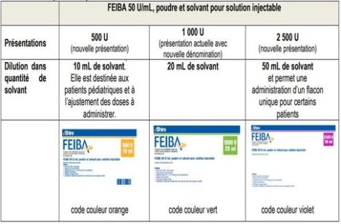 FEIBA : nouvelle expression du dosage, nouvelles présentations et mesures de prévention du risque d'erreurs médicamenteuses