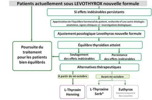 Levothyroxine : aides à l'initiation et à la gestion des difficultés, nouvelles importations d'EUTHYROX