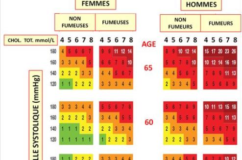 Evaluation et prise en charge du risque cardiovasculaire : la HAS publie 3 nouvelles fiches mémo