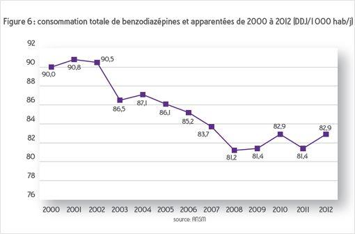 La consommation française de benzodiazépines a cessé de baisser depuis 2008 (© ANSM).
