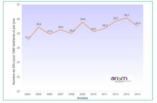 Evolution de la consommation globale d'antibiotiques en secteur de ville, France, 2004-2014, données ANSM (d'après InVS, 17 novembre 2015)