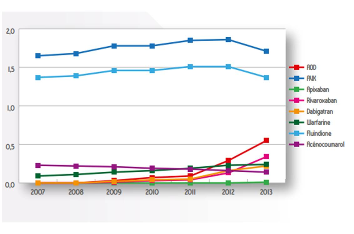 Evolution annuelle d'utilisation (%) des AOD et des AVK de 2007 à 2013, données EGB (extrait du rapport 2014* de l'ANSM)