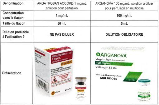 Différences majeures entre ARGATROBAN ACCORD et ARGANOVA.