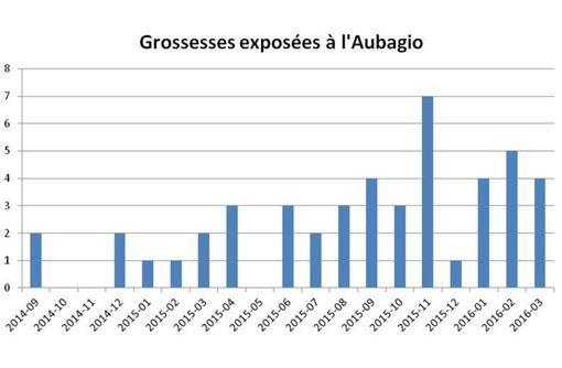 Evolution du nombre de grossesses exposées à AUBAGIO au cours du temps (source : ANSM et SNIIRAM).