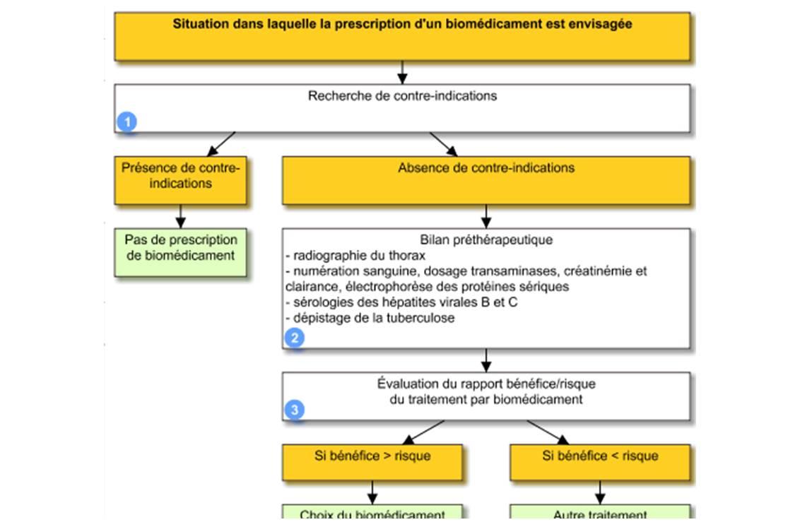 Arbre décisionnel de prise en charge, extrait de la Reco Vidal \