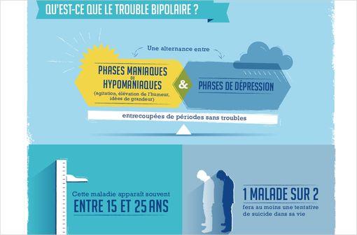 Maladie bipolaire : l'alternance entre dépression et épisodes maniaques (ou hypomaniaques) permet le diagnostic, mais ce dernier est souvent trop tardif (extrait d'une infographie mise en ligne par la HAS)