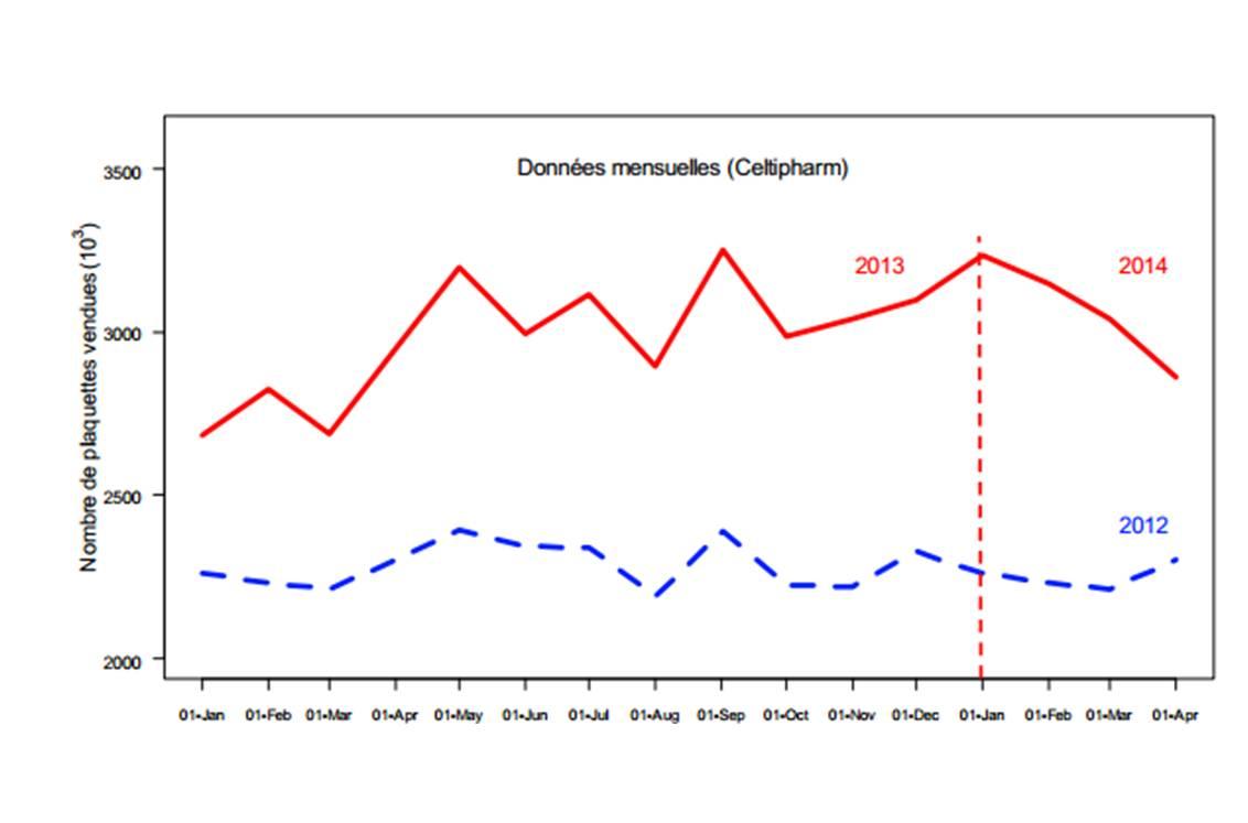 Evolution des ventes de COC de 1re et 2e générations en 2012, 2013 et début 2014 (@ Rapport ANSM 23 juin 2014).