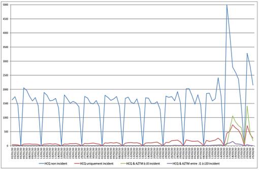 Délivrance d'hydroxychloroquine : nombre de patients par jour du 1er janvier au 25 mars 2020 (cas incident = absence de délivrance en 2018 et 2019) [illustration @EPI-PHARE]