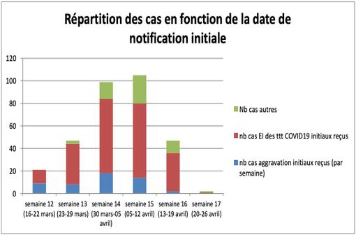 Répartition des cas d'effets indésirables en lien avec les médicaments pris dans un contexte de COVID-19 et recueillis sur le territoire national en fonction de la date de notification initiale (illustration @CRPV).