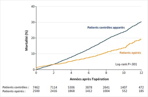 """Au-delà de 2 années après l'intervention, la mortalité est moins élevée dans le groupe """"opérés"""" (graphe © JAMA)."""