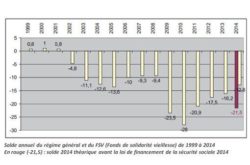 """Déficit de la sécurité sociale depuis 1999. Il """"atteindrait 21,5 milliards d'euros en 2014 en l'absence de mesures de redressement""""."""