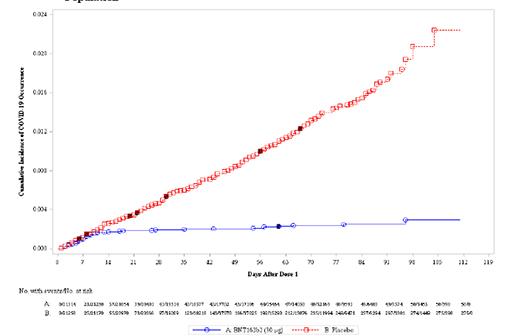 Le vaccin BNT162b de Pfizer/BioNTech protège contre les formes légères à modérées de la COVID-19 dès la première injection (en rouge le nombre de cas dans le groupe placebo, en bleu dans le groupe vacciné) (illustration.