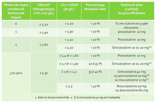 Réduire le LDL-cholestérol chez un patient à risque cardiovasculaire faible à modéré (d'après Fiche BUM Prévention cardiovasculaire, HAS février 2012).