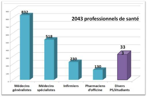 Les professionnels de santé qui ont accepté de répondre au questionnaire en ligne étaient en majorité des médecins.