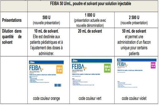 Nouvelles présentations de FEIBA disponibles depuis février 2019.
