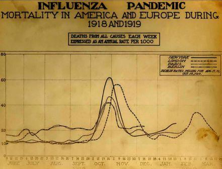 Courbe de la mortalité par grippe espagnole dans quatre grandes villes du monde entre 1918 et 1919 (Image: courtesy of the National Museum of Health and Medicine, © Wikimedia).