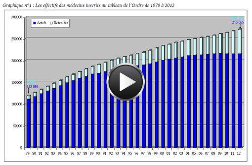 Effectifs des médecins inscrits aux tableaux de l'ordre de 1979 à 2012 (source : CNOM).