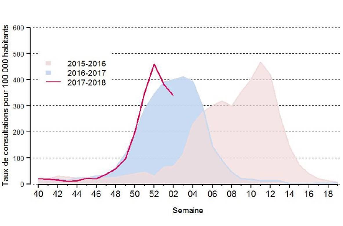 Le pic épidémique de la griippe 2017 - 2018 est probablement atteint et dépassé (source : Agence Santé Publique France).