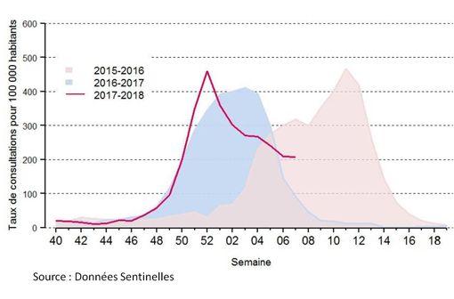 Taux de consultations pour syndrome grippal pour 100 000 habitants en 2015-2016, 2016-2017 et 2017-2018 (provisoire).
