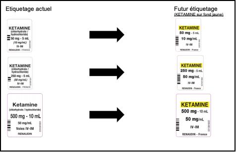 Un nouvel étiquetage reprenant le code couleur international utilisé pour les seringues contenant des médicaments utilisés pendant l'anesthésie (illustration).