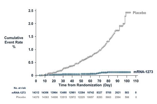Le vaccin Moderna contre la COVID-19 protège contre les formes symptomatiques de la maladie (courbe de Kaplan-Meier, incidence cumulée, données Moderna) (illustration).