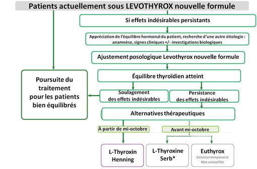 Aide à la décision pour les patients actuellement sous LEVOTHYROX nouvelle formule (source : ANSM)