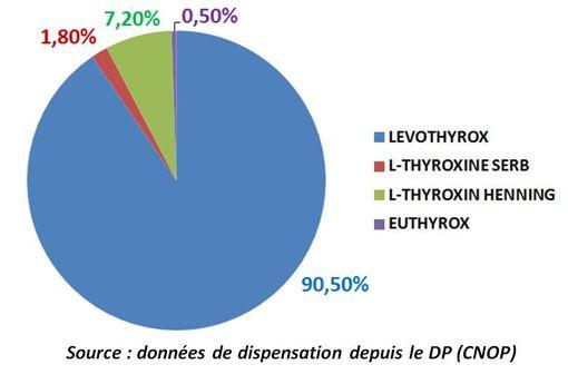 L'ancienne formule du LEVOTHYROX (EUTHYROX) représente 0,5 % des spécialités délivrées dans les pharmacies en France (source : ANSM - CNOP).