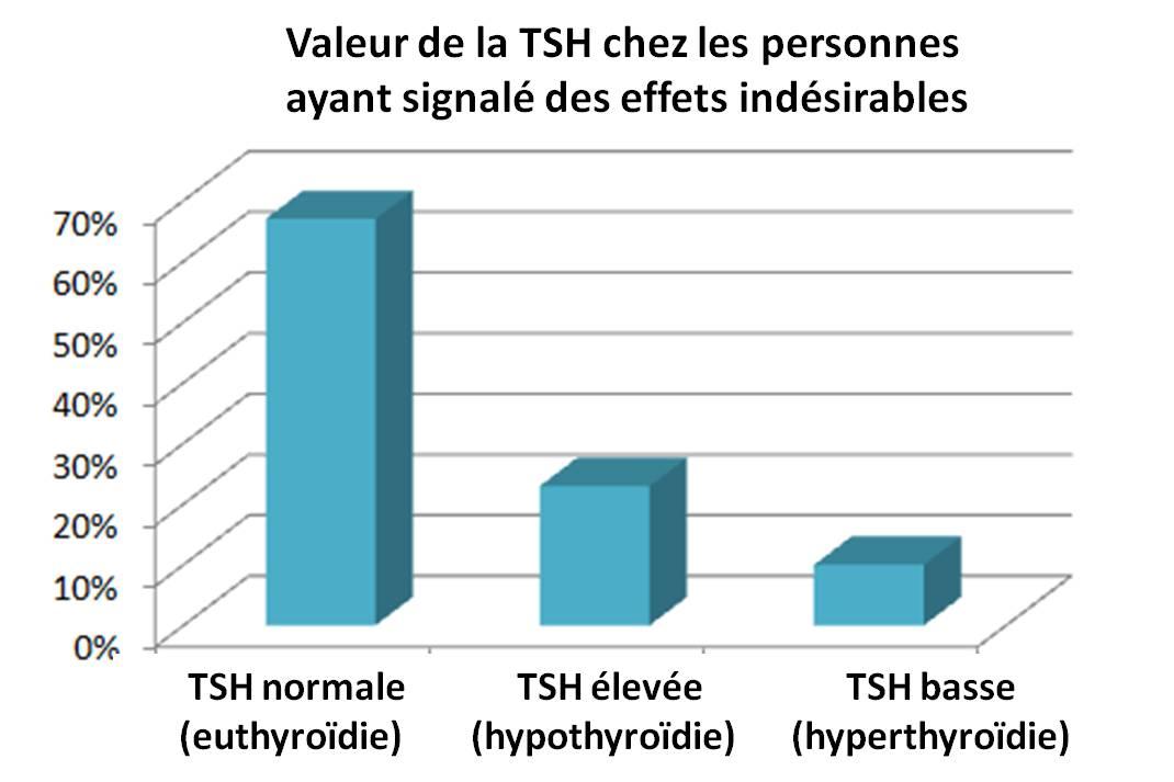 La TSH était normale chez 67 % des personnes prenant la nouvelle formule de LEVOTHYROX et ayant effectué un signalement d'événements indésirables.
