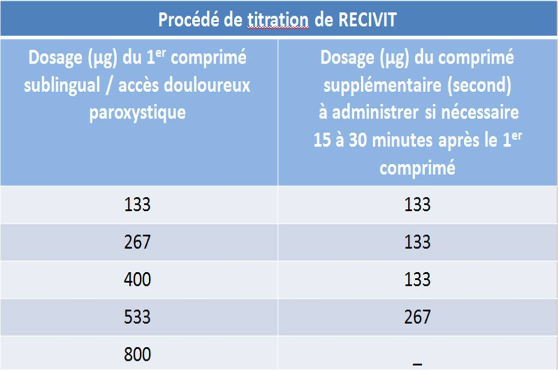 Schéma posologique recommandé pour la titration de RECIVIT.