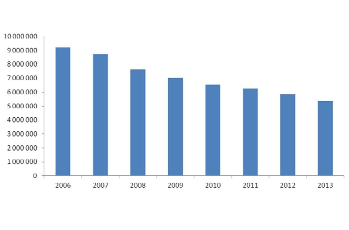 Evolution du nombre de boîtes de THM vendues entre 2006 et 2013 - Données du GERS (extrait du rapport d'évaluation de la HAS).