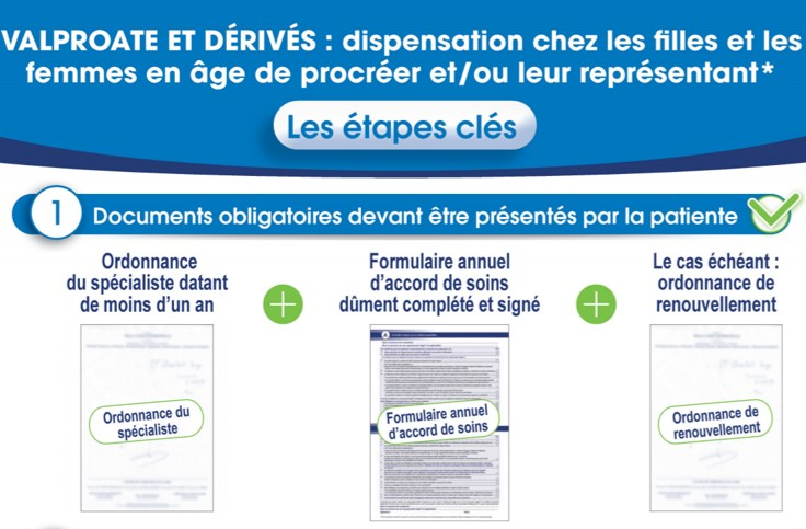 La fiche pratique destinée à sécuriser la dispensation du valproate et de ses dérivés comporte 3 étapes dont la 1re consiste en la présentation des documents obligatoires par la patiente au pharmacien (illustration).