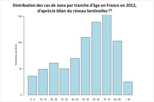 Selon les études, les DPZ s'observent dans 12 à 28 % des cas au-delà de 90 jours (extrait de l'avis de la Commission de la transparence du 15 octobre 2014).